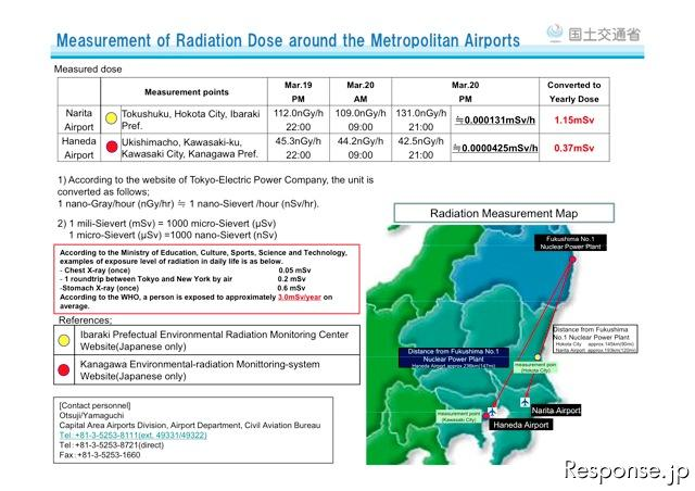 Measurement of radiation doses around the Metropolitan Airports as of 20th March 2011 PM (http://www.mlit.go.jp/koku/koku_tk7_000003.html)