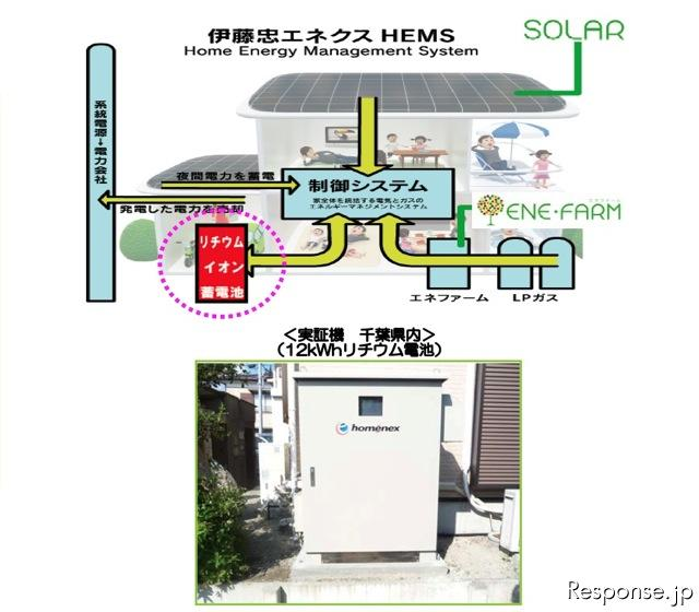 エネクス版HEMS(Home Energy ManagementSystem)イメージ