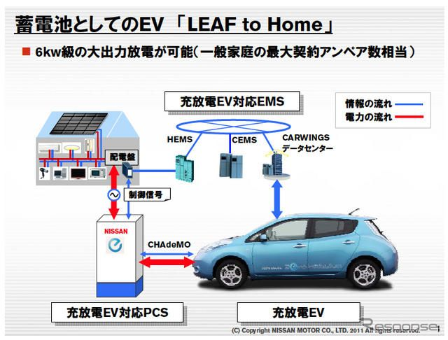 EVを蓄電池として用いる「LEAF to Home」