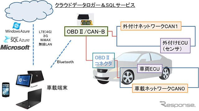 ZMP OBDII/CAN-B データ収集・分析システム