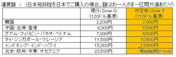 JAL、燃油サーチャージ改訂表