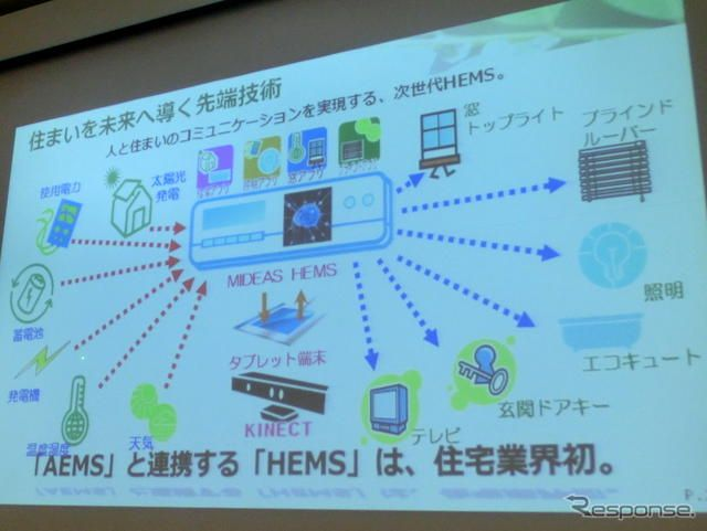 地域AEMS(Area Energy Management System)とHEMS(Home Energy Management System)を連携