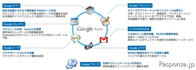 Google Apps for Business 概要図