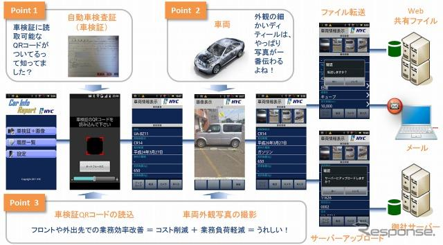 Car Info Report@車検証QR for Business Port