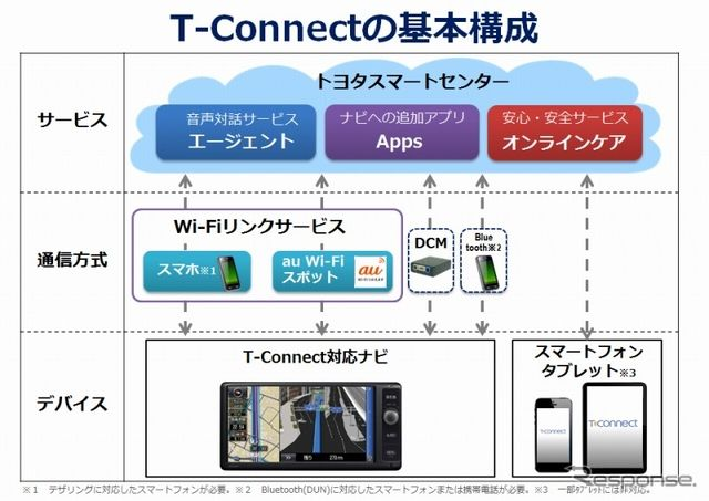 T-Connectの基本構成