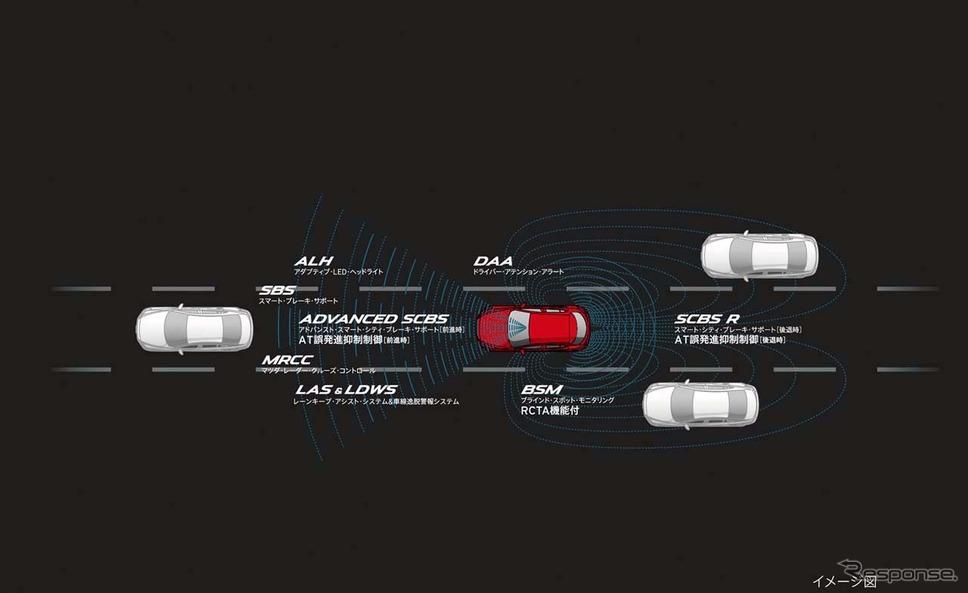 センシングした情報とリンクして「アクティブドライビングディスプレイ」に表示する