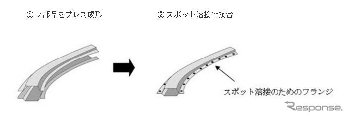 従来の製造プロセス