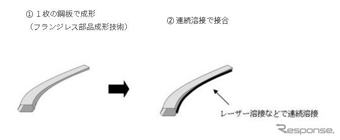 新しいフランジレス構造の製造プロセス
