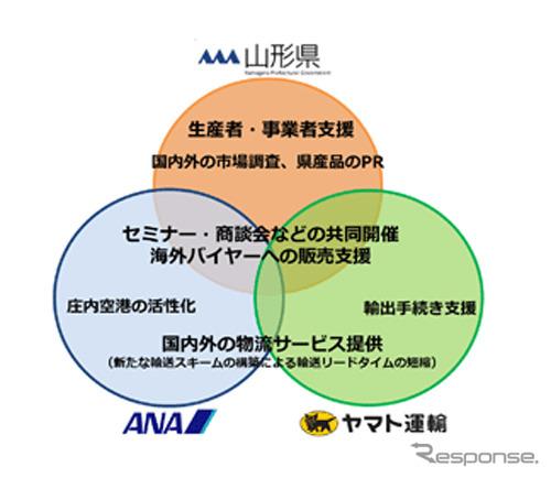 県産品の国内外への販路拡大に向けた連携協定