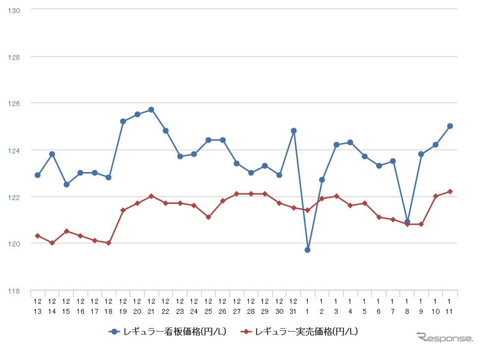 レギュラーガソリン実売価格(「e燃費」調べ)