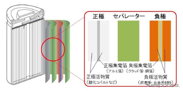 リチウムイオン電池の構造(イメージ図)