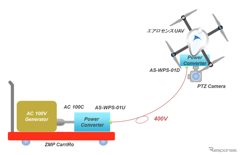 エアロセンス UAV×ZMP CarriRo