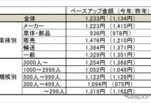 カーライフニュース - 春闘 - e...