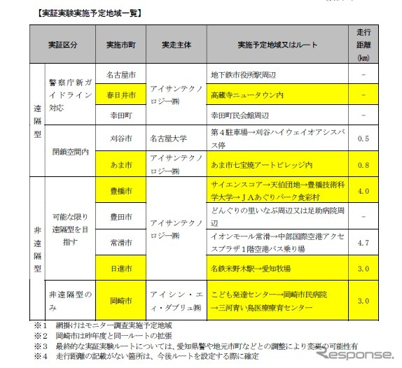 愛知県で実施する予定の遠隔型自動運転システムなどを活用した実証実験