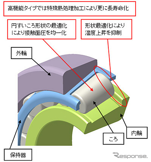 自動車用ULTAGE円すいころ軸受