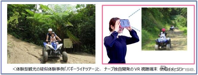 体験型観光の疑似体験事例バギーライドツアーとVR視聴端末の使用イメージ