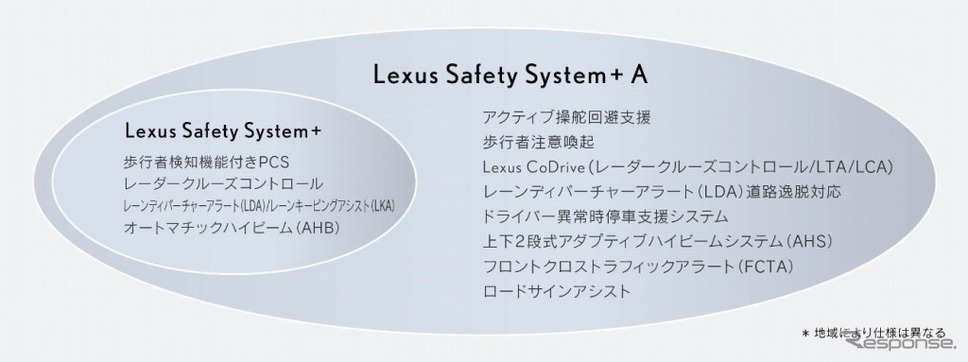 レクサス セーフティ システム+ Aのシステム構成