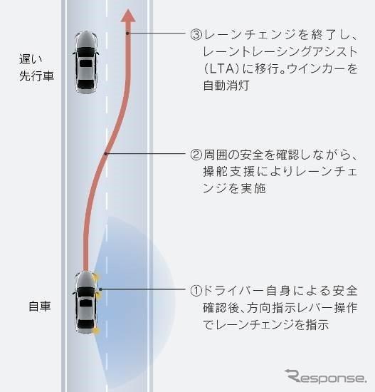 LCA作動イメージ