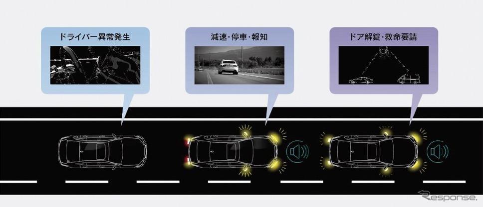 ドライバー異常時停車支援システム作動イメージ