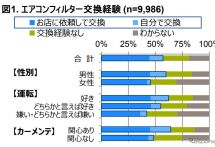 自動車用エアコンフィルター、交換経験ありは57%…GfKジャパン調べ