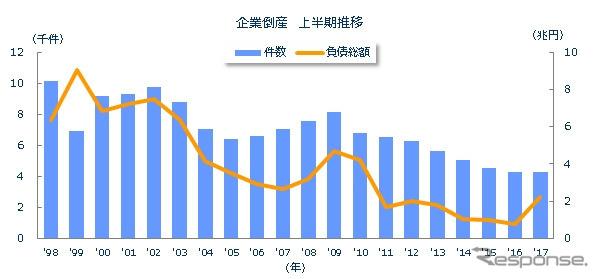 企業倒産 上半期推移