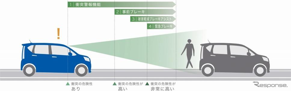 衝突警報機能(対車両・対歩行者)/衝突回避支援ブレーキ機能(対車両・対歩行者)