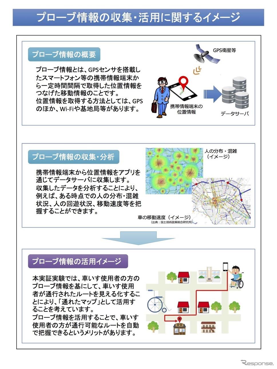 プローブ情報の収集・活用に関するイメージ