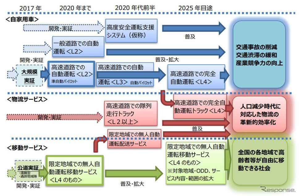 官民 ITS 構想・ロードマップ 2017