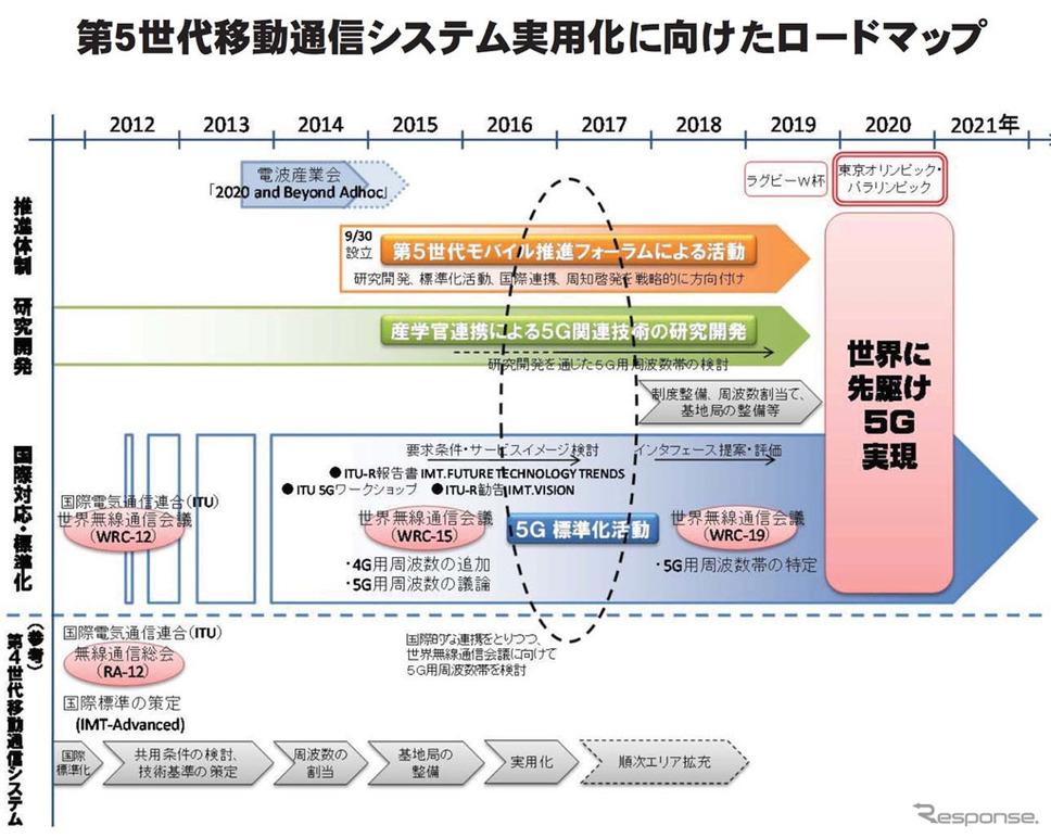 第5世代移動通信システム推進ロードマップ