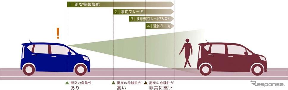 スマートアシストIIIとなったことで歩行者に対して警告だけでなく、緊急ブレーキも作動するようになった