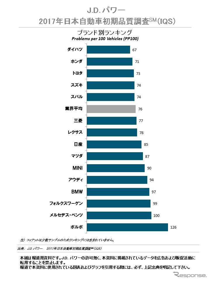 2017年日本自動車初期品質調査(ブランド別ランキング)