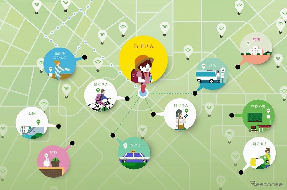 見守りネットワークのイメージ図