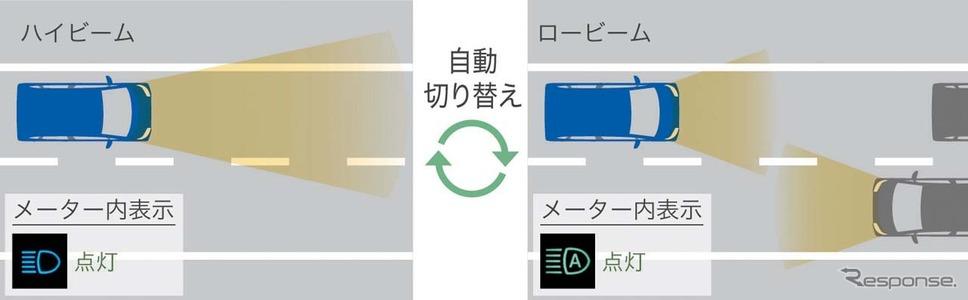 スマートアシストIIIでは対向車の灯りを検知して、ヘッドランプをハイ/ローに自動切り替えする機能も追加
