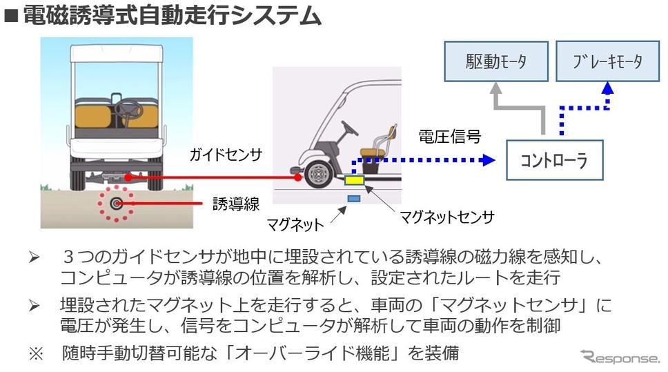 電磁誘導式自動走行システム《画像提供 ヤマハ発動機》