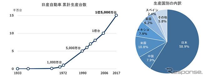 日産自動車の累計生産台数推移と生産国別の内訳