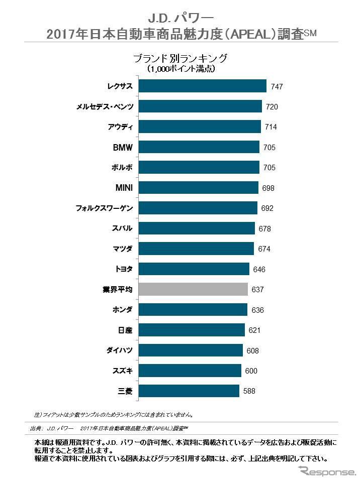 2017年日本自動車商品魅力度 ブランドランキング