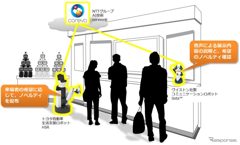 サービスプロトタイプ(CEATEC JAPAN 2017)イメージ