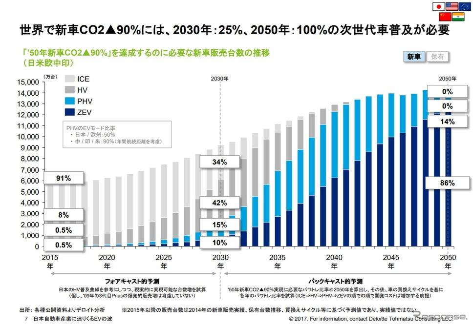EVの本格普及は2025年から、2030年には販売シェア7%に…デロイト ...