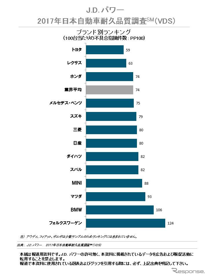 2017年日本自動車耐久品質調査