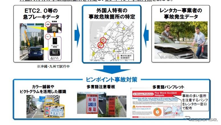 訪日外国人レンタカーでのピンポイント事故対策《画像提供 国土交通省》