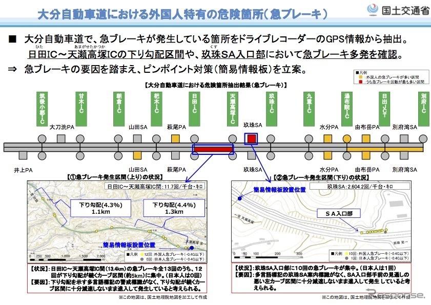 大分自動車道における外国人特有の危険箇所(急ブレーキ)
