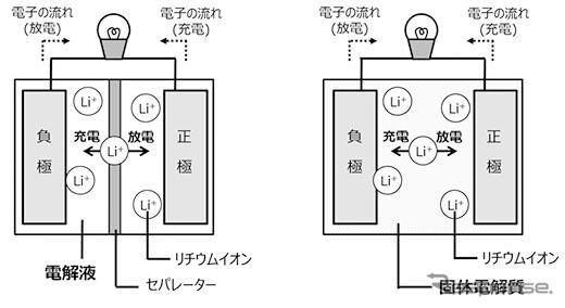 従来のリチウムイオン電池(左)と全固体電池(右)のイメージ図