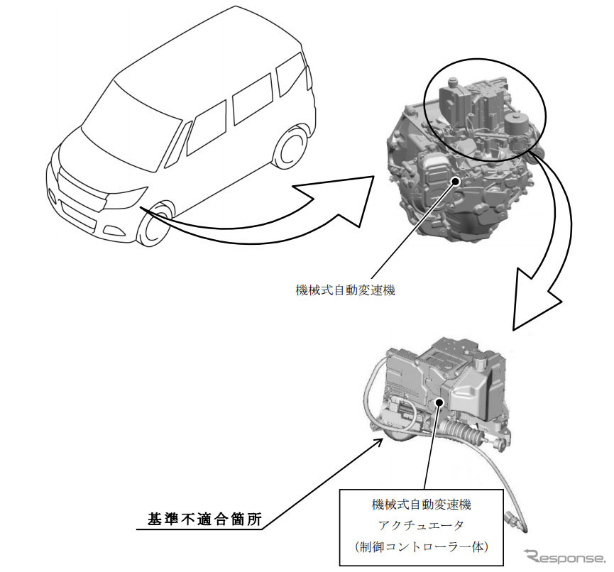 改善箇所(機械式自動変速機コントローラ)