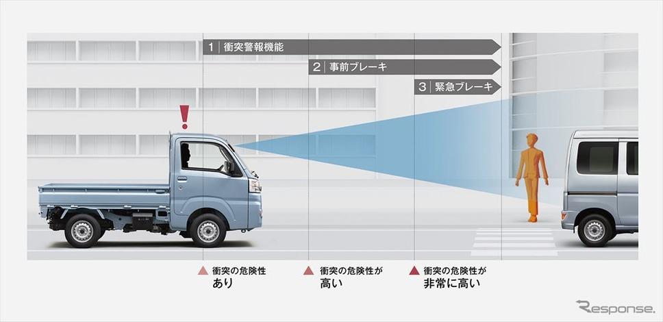 衝突警報機能/衝突回避支援ブレーキ機能作動イメージ