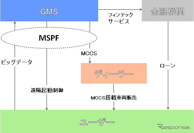 GMSサービス概要