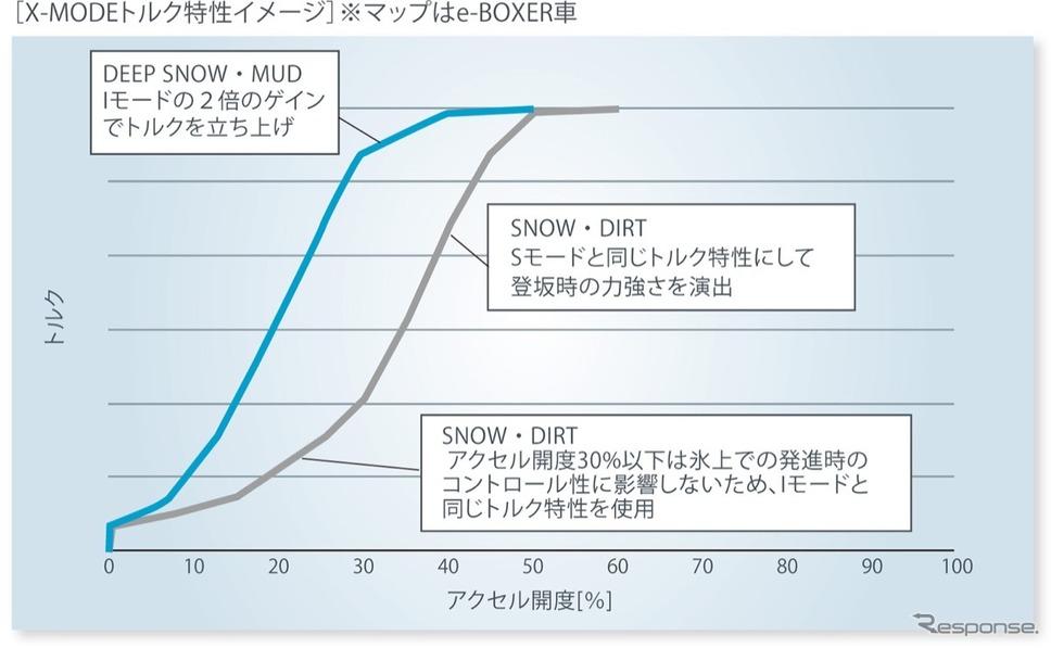 通常の雪やダートではトルクを抑えた制御だが、新雪、ぬかるみなどはVDCをOFFにし、トルクをしっかり発生させるスバル広報資料
