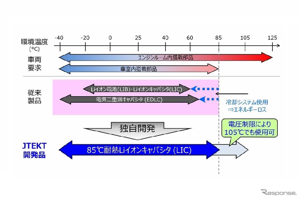 要求される環境温度とジェイテクト製リチウムイオンキャパシタの使用可能温度