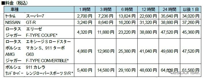 タイムズカーレンタル Service X 料金表