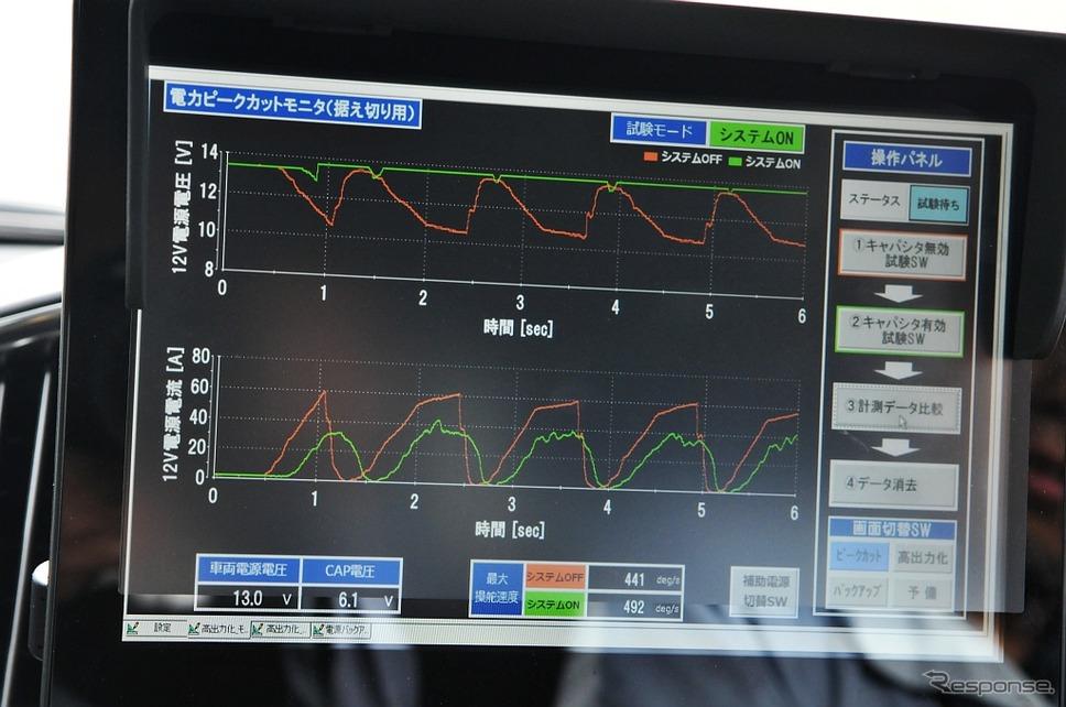 トヨタ・ランクルーザーの試験車両。EPS仕様に改造し、EPS用補助電源システムとして高耐熱リチウムイオンキャパシタを搭載している。《撮影 丹羽圭@DAYS》