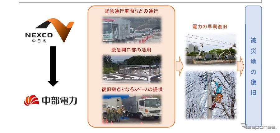 NEXCO中日本と中部電力が災害時に連携